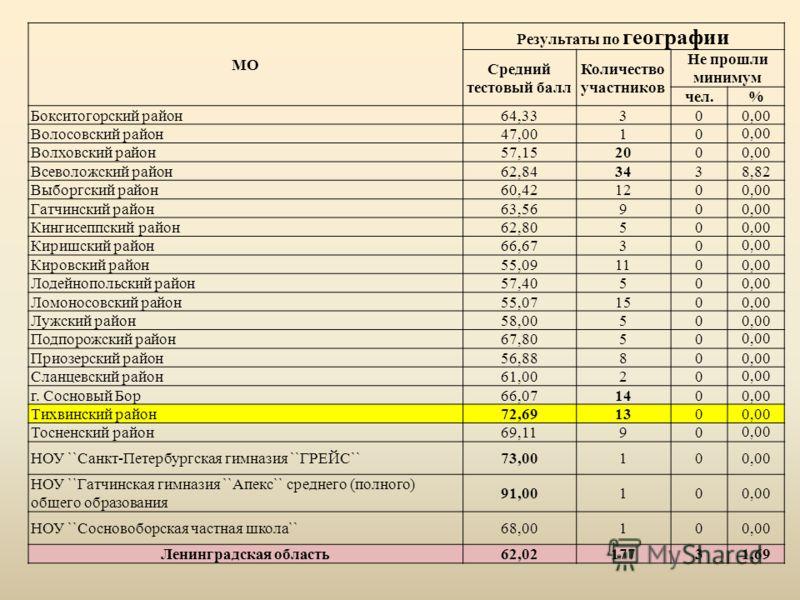 МО Результаты по географии Средний тестовый балл Количество участников Не прошли минимум чел.% Бокситогорский район64,33300,00 Волосовский район47,00100,00 Волховский район57,152000,00 Всеволожский район62,843438,82 Выборгский район60,421200,00 Гатчи