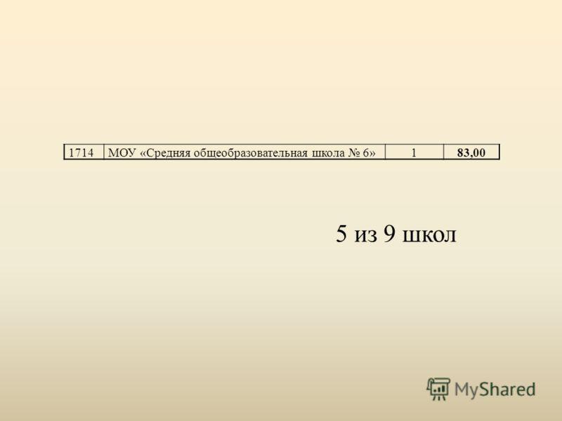1714 МОУ «Средняя общеобразовательная школа 6» 183,00 5 из 9 школ