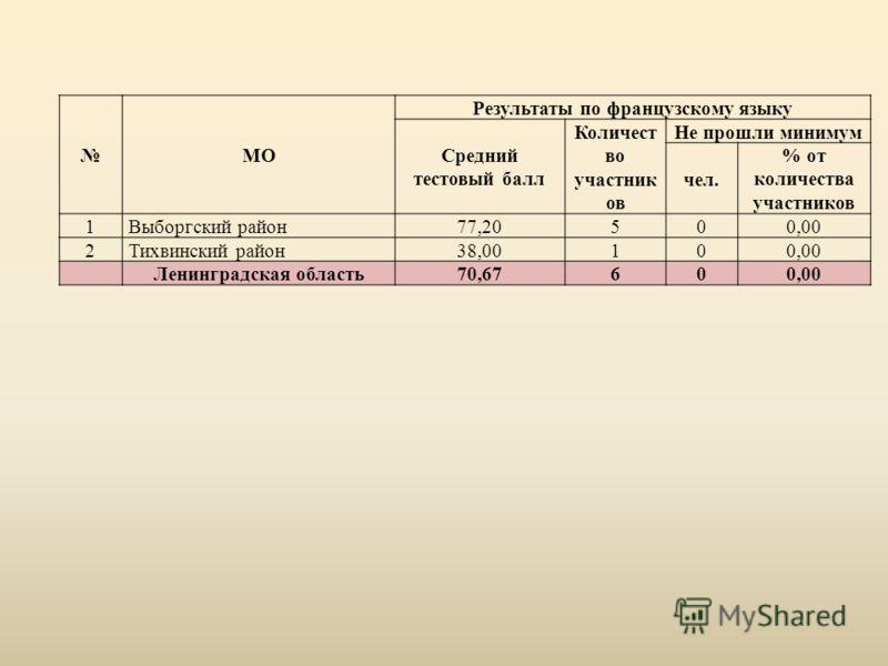 МО Результаты по французскому языку Средний тестовый балл Количест во участник ов Не прошли минимум чел. % от количества участников 1Выборгский район77,20500,00 2Тихвинский район38,00100,00 Ленинградская область70,67600,00