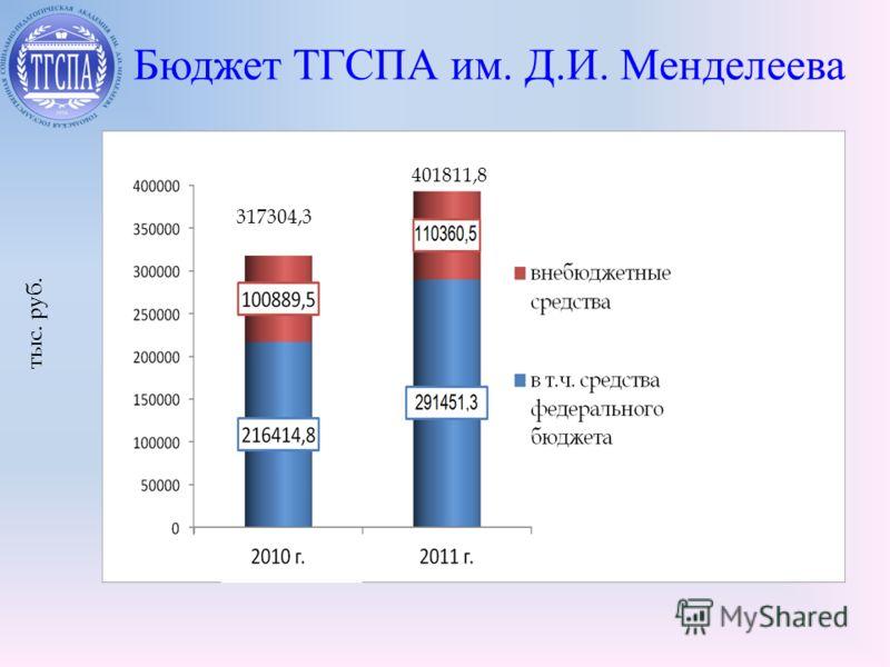 Бюджет ТГСПА им. Д.И. Менделеева тыс. руб. 317304,3 401811,8