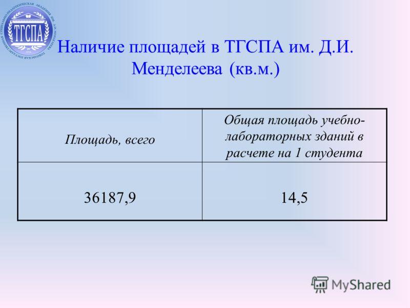 Наличие площадей в ТГСПА им. Д.И. Менделеева (кв.м.) Площадь, всего Общая площадь учебно- лабораторных зданий в расчете на 1 студента 36187,914,5