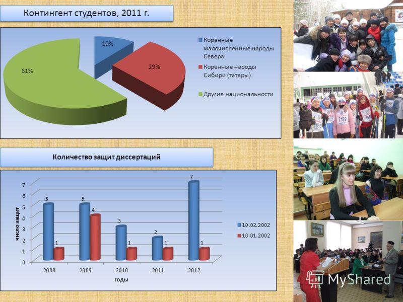 Контингент студентов, 2011 г. Количество защит диссертаций