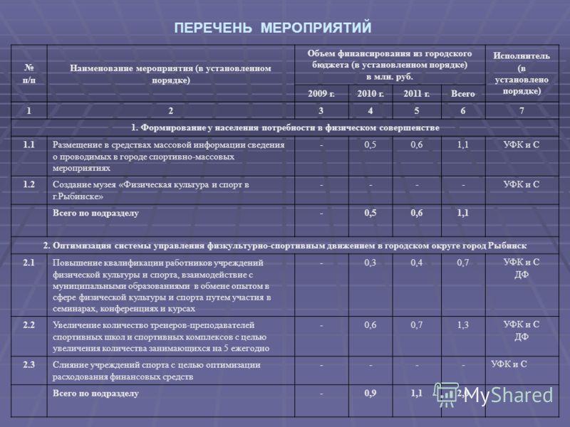 ПЕРЕЧЕНЬ МЕРОПРИЯТИЙ п/п Наименование мероприятия (в установленном порядке) Объем финансирования из городского бюджета (в установленном порядке) в млн. руб. Исполнитель (в установлено порядке) 2009 г.2010 г.2011 г.Всего 1234567 1. Формирование у насе