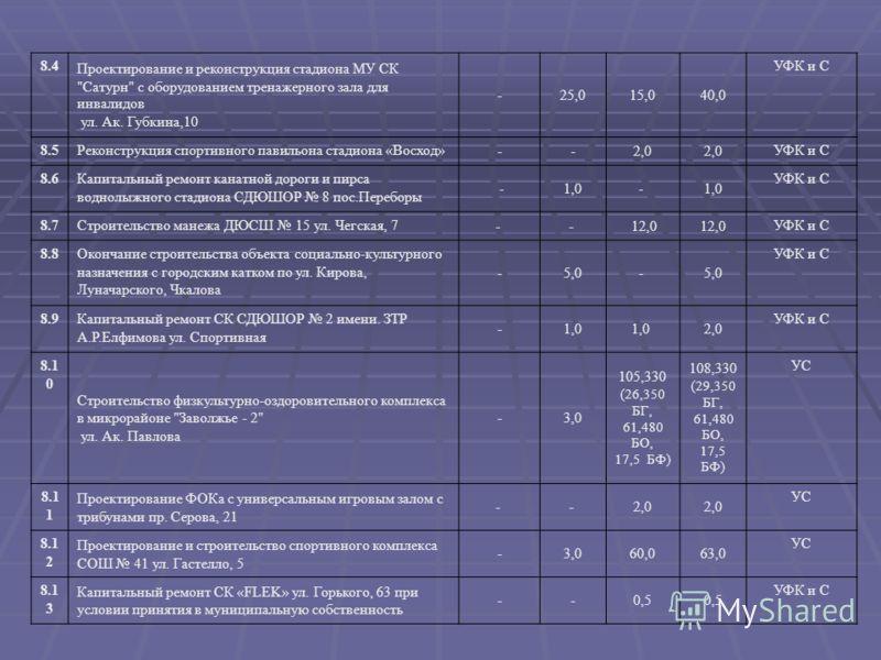 8.4 Проектирование и реконструкция стадиона МУ СК