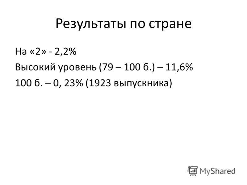 Результаты по стране На «2» - 2,2% Высокий уровень (79 – 100 б.) – 11,6% 100 б. – 0, 23% (1923 выпускника)