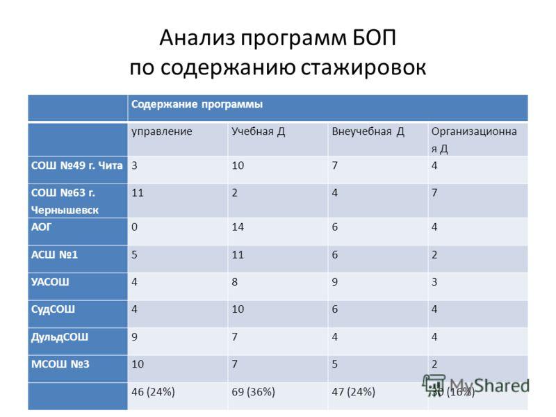 Анализ программ БОП по содержанию стажировок Содержание программы управлениеУчебная ДВнеучебная Д Организационна я Д СОШ 49 г. Чита31074 СОШ 63 г. Чернышевск 11247 АОГ01464 АСШ 151162 УАСОШ4893 СудСОШ41064 ДульдСОШ9744 МСОШ 310752 46 (24%)69 (36%)47