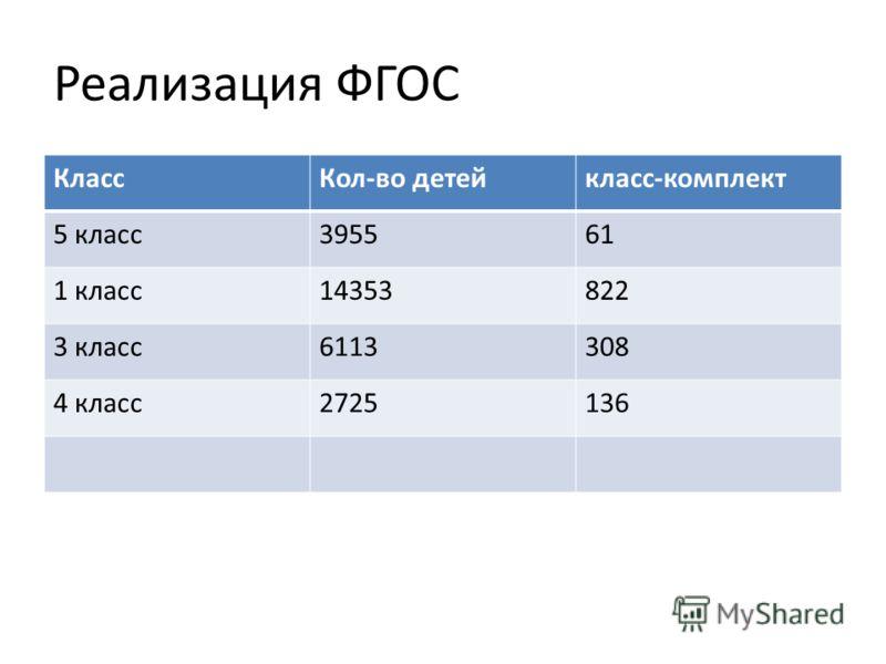 Реализация ФГОС КлассКол-во детейкласс-комплект 5 класс395561 1 класс14353822 3 класс6113308 4 класс2725136