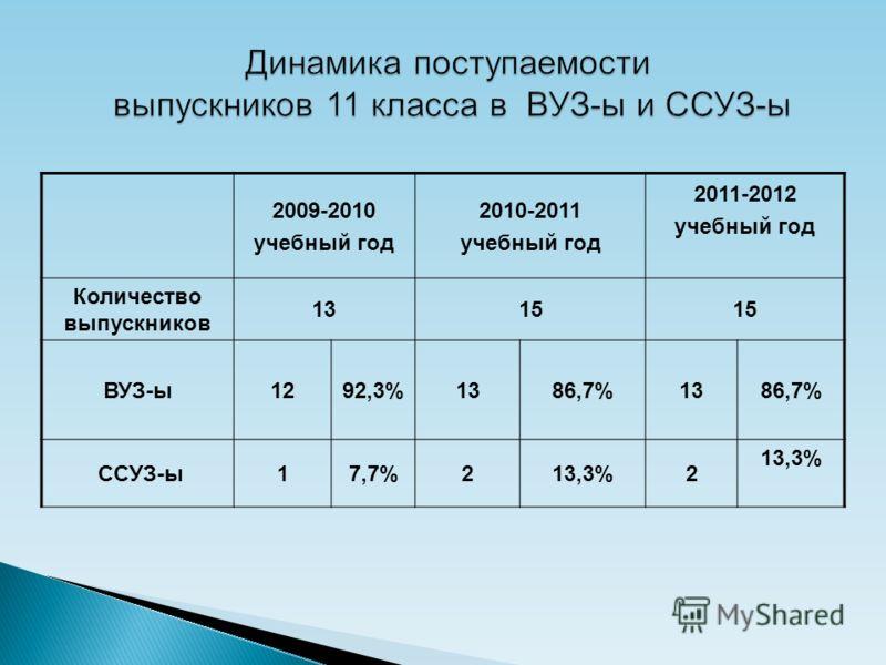 2009-2010 учебный год 2010-2011 учебный год 2011-2012 учебный год Количество выпускников 1315 ВУЗ-ы1292,3%1386,7%1386,7% ССУЗ-ы17,7%213,3%2