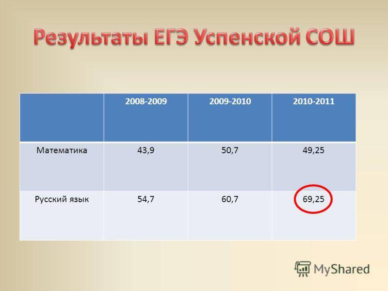 2008-20092009-20102010-2011 Математика43,950,749,25 Русский язык54,760,769,25