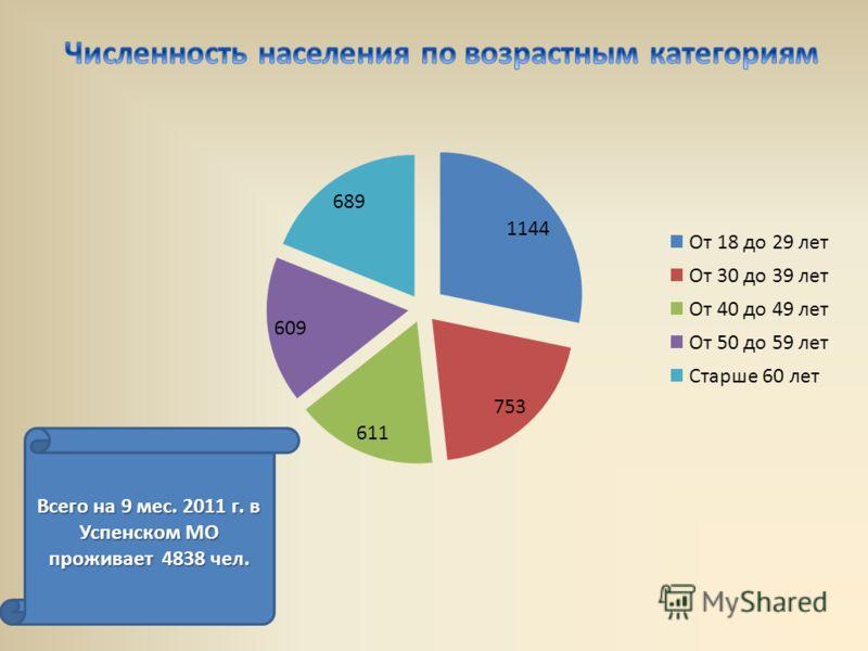 Всего на 9 мес. 2011 г. в Успенском МО проживает 4838 чел.