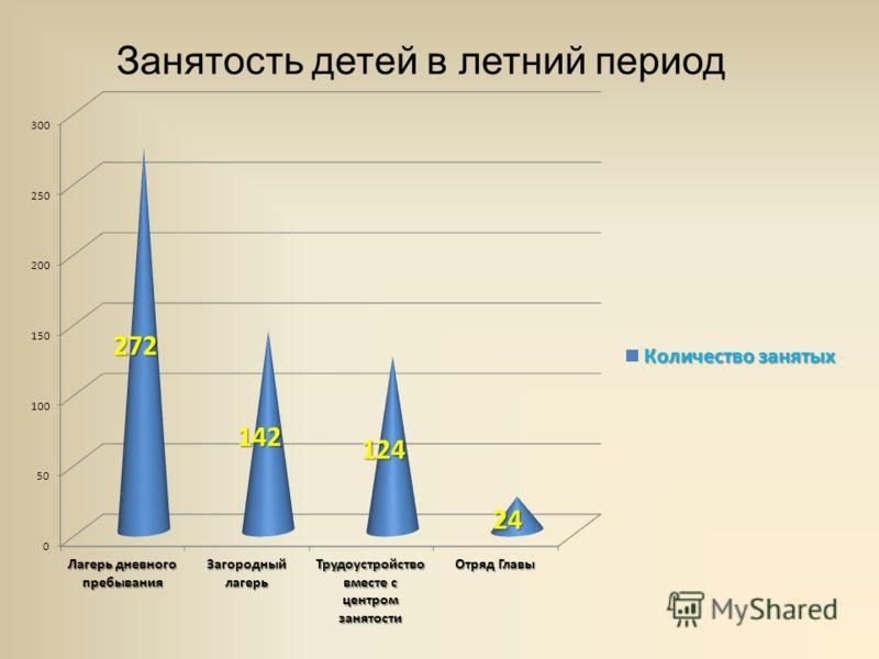 Занятость детей в летний период
