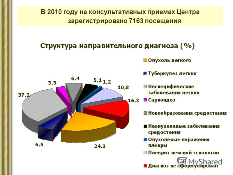 В 2010 году на консультативных приемах Центра зарегистрировано 7163 посещения