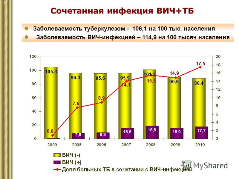 Сочетанная инфекция ВИЧ+ТБ Заболеваемость туберкулезом - 106,1 на 100 тыс. населения Заболеваемость ВИЧ-инфекцией – 114,9 на 100 тысяч населения