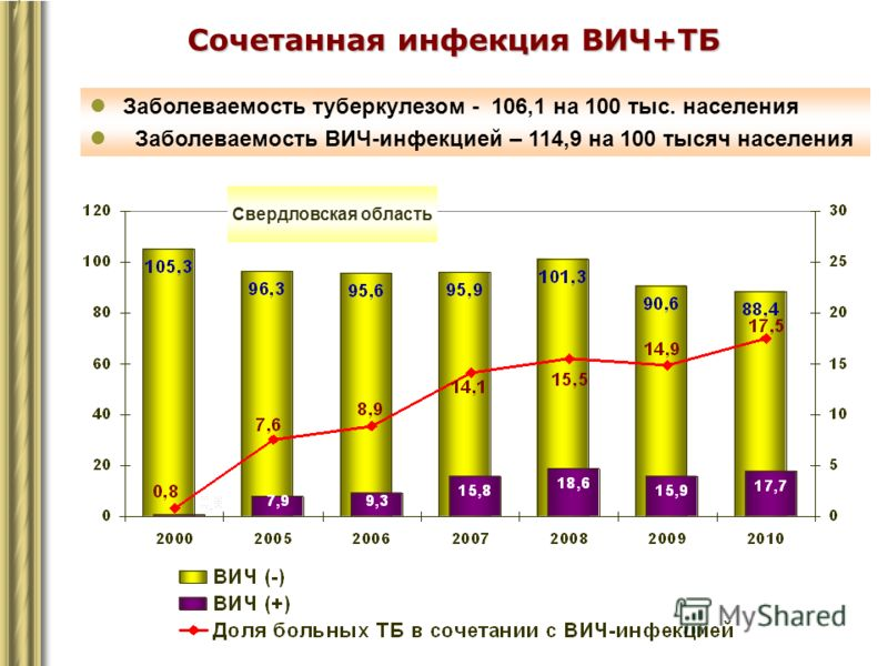 Сочетанная инфекция ВИЧ+ТБ Заболеваемость туберкулезом - 106,1 на 100 тыс. населения Заболеваемость ВИЧ-инфекцией – 114,9 на 100 тысяч населения Свердловская область