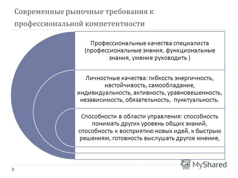 Современные рыночные требования к профессиональной компетентности Профессиональные качества специалиста ( профессиональные знания, функциональные знания, умение руководить ) Личностные качества : гибкость энергичность, настойчивость, самообладание, и