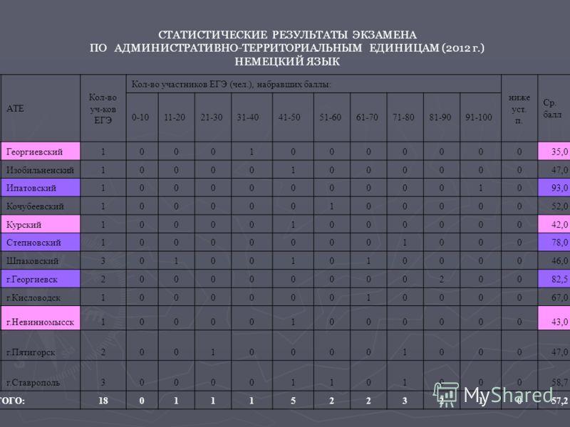СТАТИСТИЧЕСКИЕ РЕЗУЛЬТАТЫ ЭКЗАМЕНА ПО АДМИНИСТРАТИВНО-ТЕРРИТОРИАЛЬНЫМ ЕДИНИЦАМ (2012 г.) НЕМЕЦКИЙ ЯЗЫК АТЕ Кол-во уч-ков ЕГЭ Кол-во участников ЕГЭ (чел.), набравших баллы: ниже уст. п. Ср. балл 0-1011-2021-3031-4041-5051-6061-7071-8081-9091-100 1 Гео