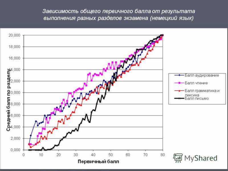 Зависимость общего первичного балла от результата выполнения разных разделов экзамена (немецкий язык)