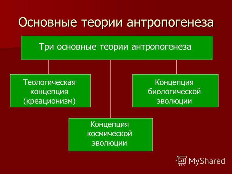 Основные теории антропогенеза Три основные теории антропогенеза Теологическая концепция (креационизм) Концепция биологической эволюции Концепция космической эволюции