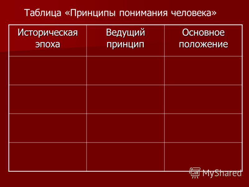 Таблица «Принципы понимания человека» Историческая эпоха Ведущий принцип Основное положение