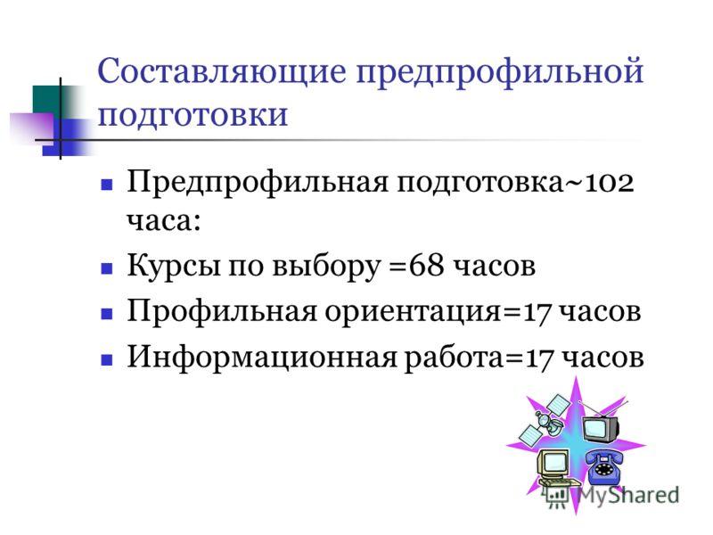Составляющие предпрофильной подготовки Предпрофильная подготовка~102 часа: Курсы по выбору =68 часов Профильная ориентация=17 часов Информационная работа=17 часов