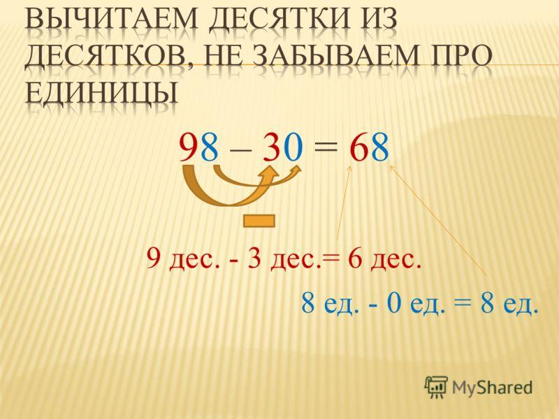 98 – 30 = 68 9 дес. - 3 дес.= 6 дес. 8 ед. - 0 ед. = 8 ед.