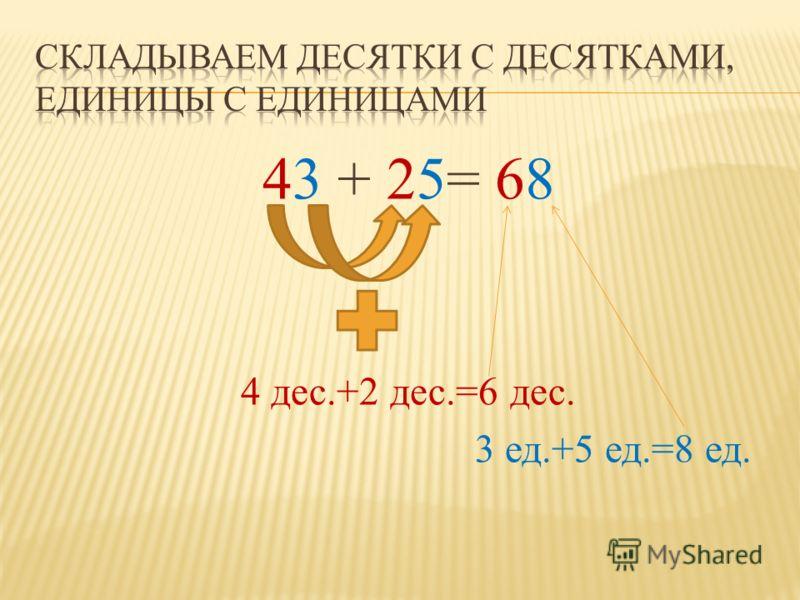 43 + 25= 68 4 дес.+2 дес.=6 дес. 3 ед.+5 ед.=8 ед.