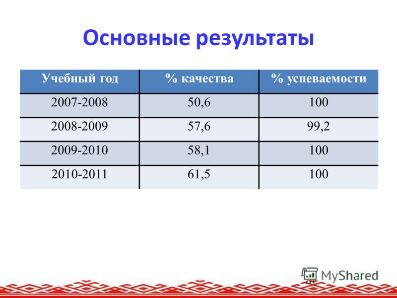 Основные результаты Учебный год% качества% успеваемости 2007-200850,6100 2008-200957,699,2 2009-201058,1100 2010-201161,5100