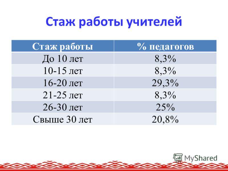 Стаж работы учителей Стаж работы% педагогов До 10 лет8,3% 10-15 лет8,3% 16-20 лет29,3% 21-25 лет8,3% 26-30 лет25% Свыше 30 лет20,8%