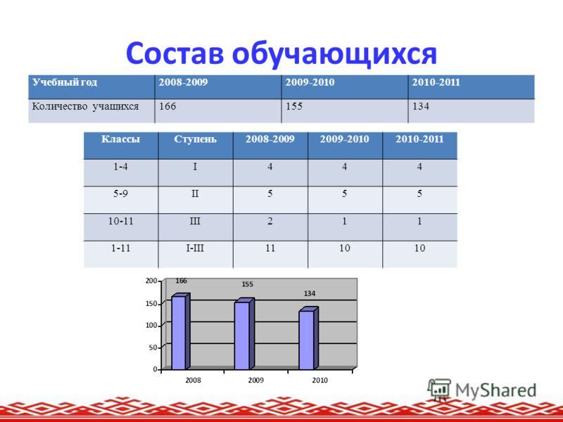 Состав обучающихся Учебный год2008-20092009-20102010-2011 Количество учащихся166155134 КлассыСтупень2008-20092009-20102010-2011 1-4I444 5-9II555 10-11III211 1-11I-III1110
