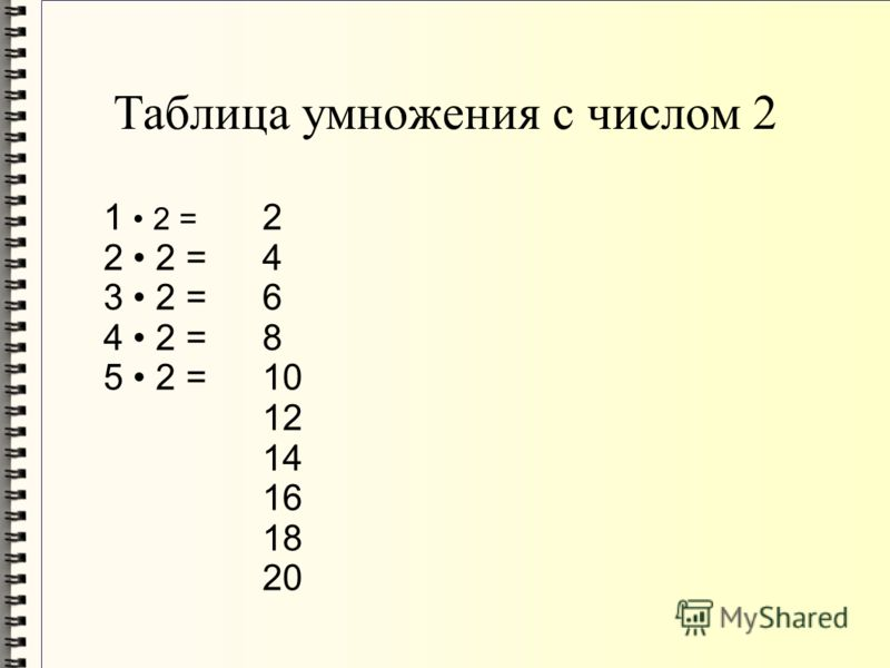 1 2 = 2 2 = 3 2 = 4 2 = 5 2 = 2 4 6 8 10 12 14 16 18 20 Таблица умножения с числом 2