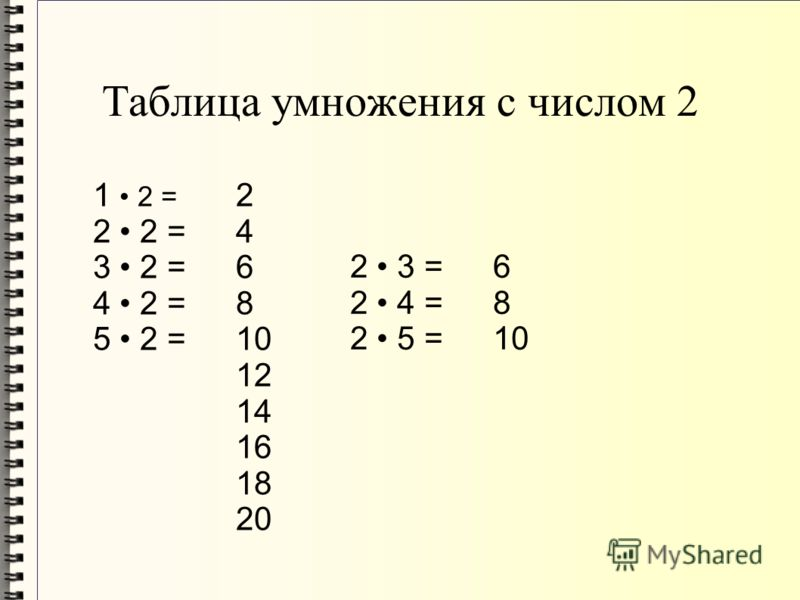 1 2 = 2 2 = 3 2 = 4 2 = 5 2 = 2 4 6 8 10 12 14 16 18 20 Таблица умножения с числом 2 2 3 = 2 4 = 2 5 = 6 8 10