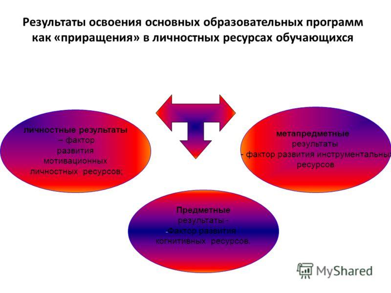 Результаты освоения основных образовательных программ как «приращения» в личностных ресурсах обучающихся личностные результаты – фактор развития мотивационных личностных ресурсов; метапредметные результаты - фактор развития инструментальных ресурсов