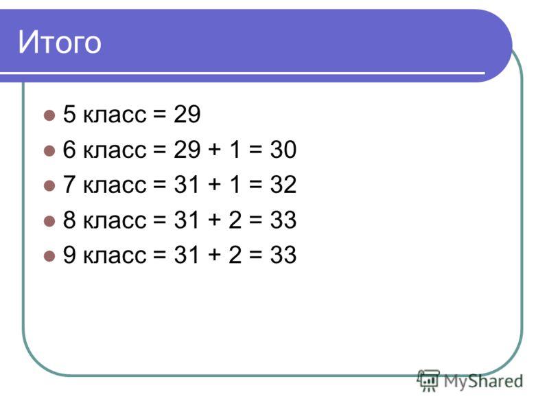 Итого 5 класс = 29 6 класс = 29 + 1 = 30 7 класс = 31 + 1 = 32 8 класс = 31 + 2 = 33 9 класс = 31 + 2 = 33