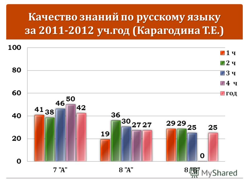 Качество знаний по русскому языку за 2011-2012 уч. год ( Карагодина Т. Е.)