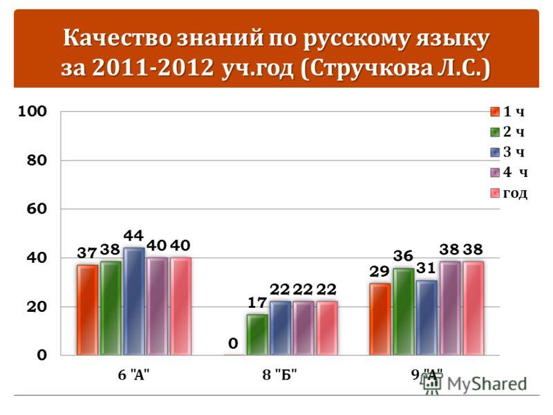 Качество знаний по русскому языку за 2011-2012 уч. год ( Стручкова Л. С.)