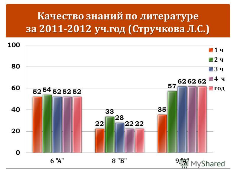 Качество знаний по литературе за 2011-2012 уч. год ( Стручкова Л. С.)