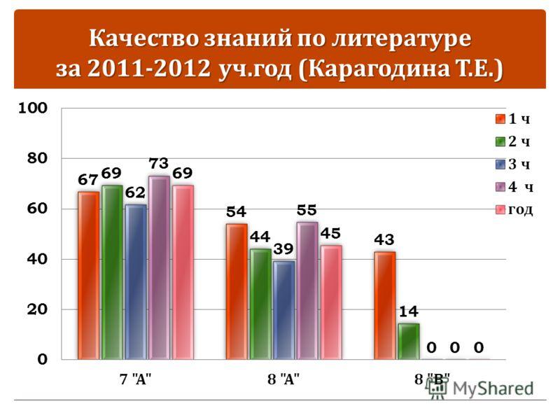 Качество знаний по литературе за 2011-2012 уч. год ( Карагодина Т. Е.)