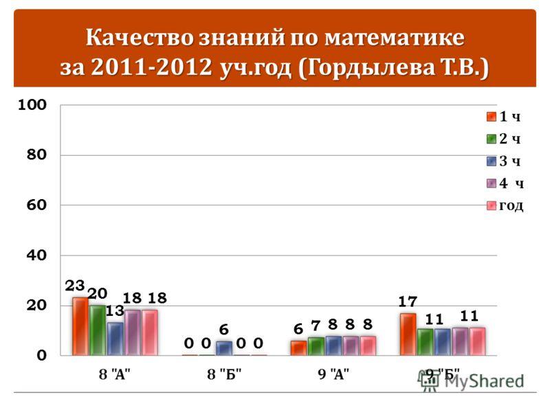 Качество знаний по математике за 2011-2012 уч. год ( Гордылева Т. В.)