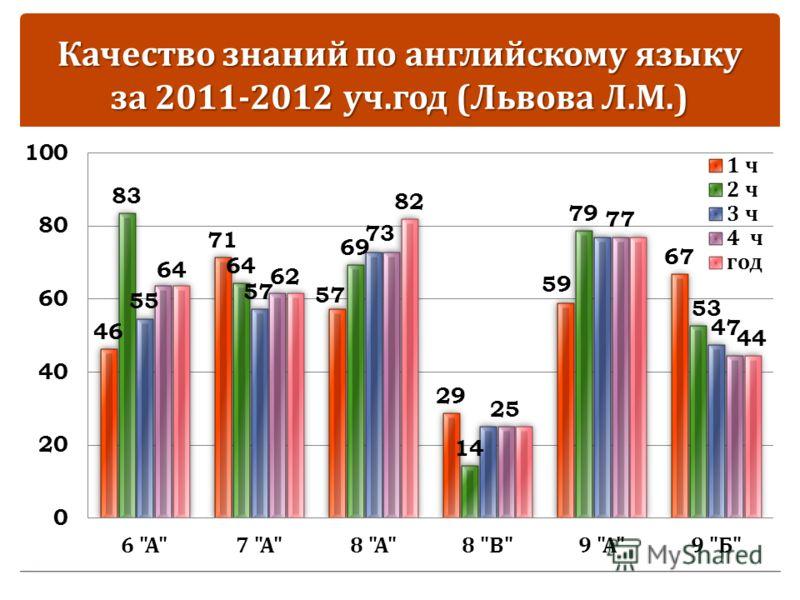 Качество знаний по английскому языку за 2011-2012 уч. год ( Львова Л. М.)