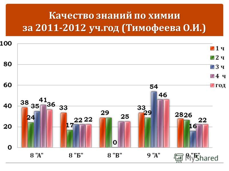 Качество знаний по химии за 2011-2012 уч. год ( Тимофеева О. И.)