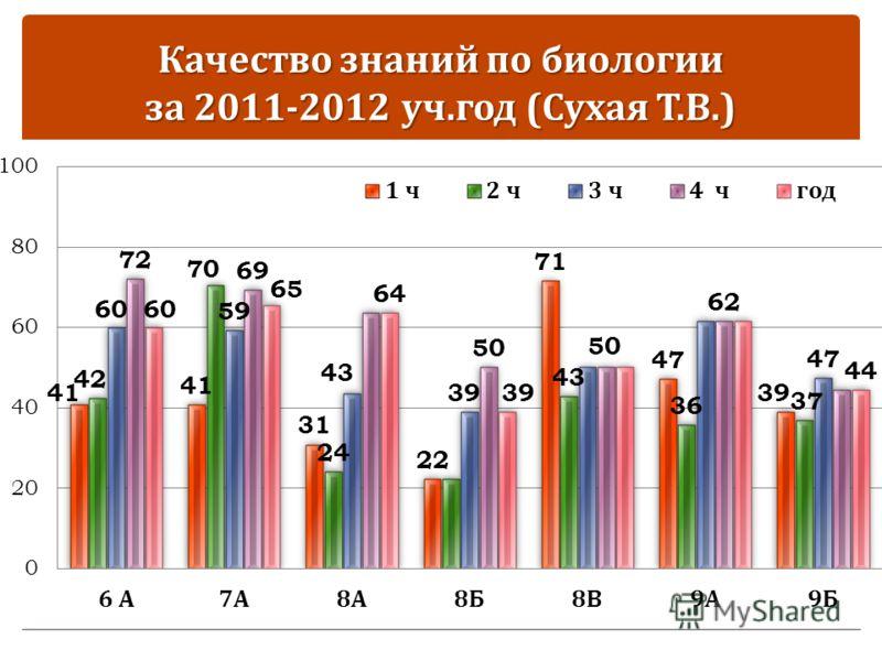 Качество знаний по биологии за 2011-2012 уч. год ( Сухая Т. В.)