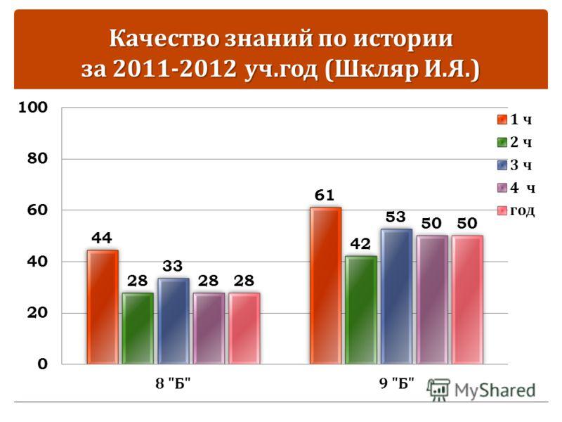Качество знаний по истории за 2011-2012 уч. год ( Шкляр И. Я.)