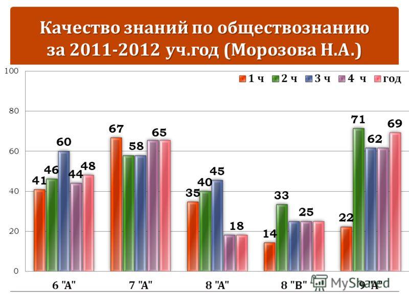 Качество знаний по обществознанию за 2011-2012 уч. год ( Морозова Н. А.)