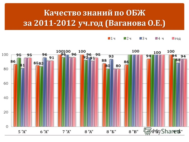 Качество знаний по ОБЖ за 2011-2012 уч. год ( Ваганова О. Е.)