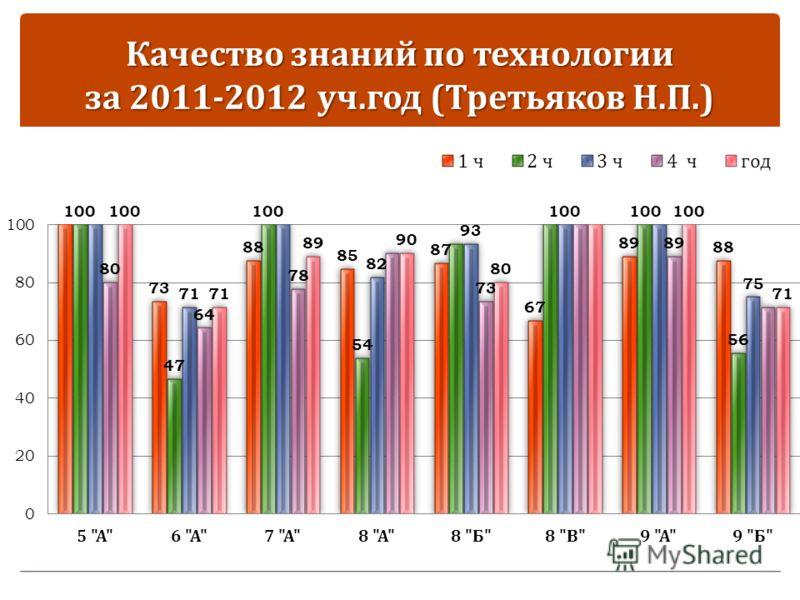 Качество знаний по технологии за 2011-2012 уч. год ( Третьяков Н. П.)