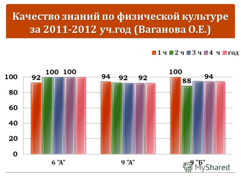 Качество знаний по физической культуре за 2011-2012 уч. год ( Ваганова О. Е.)