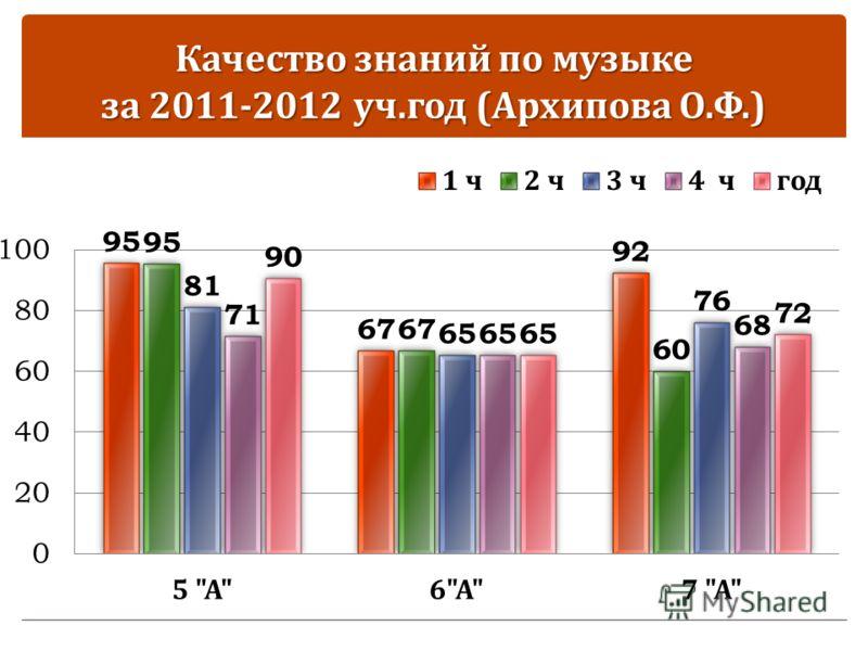 Качество знаний по музыке за 2011-2012 уч. год ( Архипова О. Ф.)