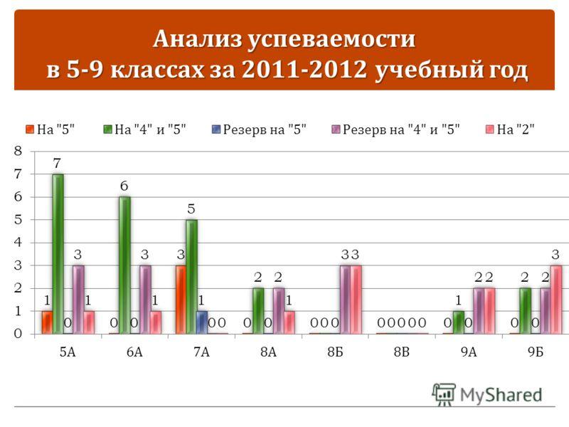Анализ успеваемости в 5-9 классах за 2011-2012 учебный год