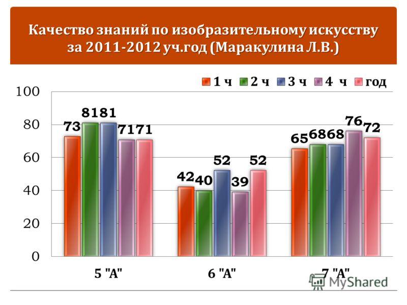 Качество знаний по изобразительному искусству за 2011-2012 уч. год ( Маракулина Л. В.)