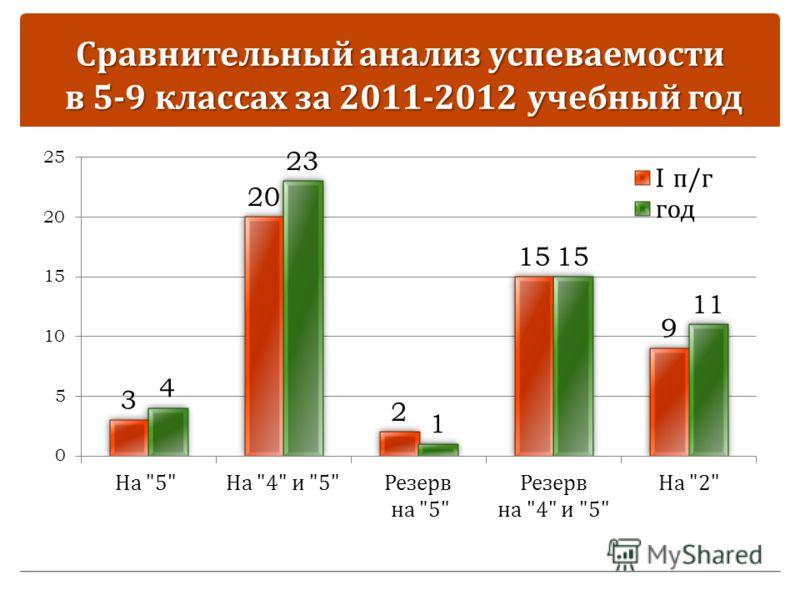 Сравнительный анализ успеваемости в 5-9 классах за 2011-2012 учебный год